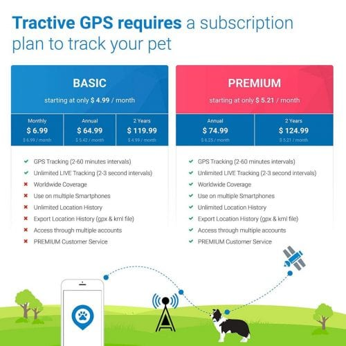 Tractive GPS subscription plans